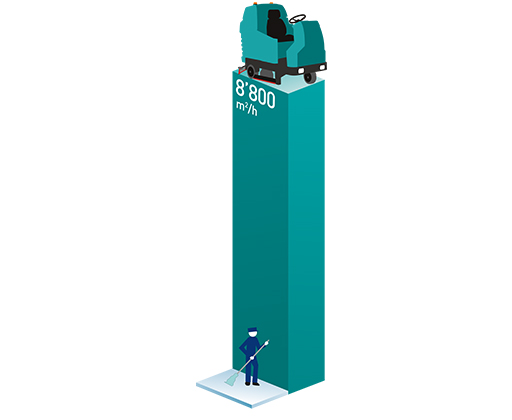 E110-R sweeper-scrubber| Productivity graph of the 2 in 1 machine from Eureka